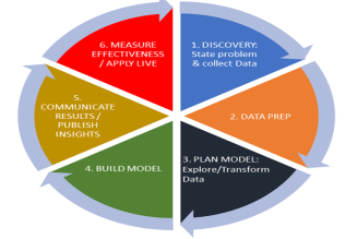 The Lifecycle of Data Analysis